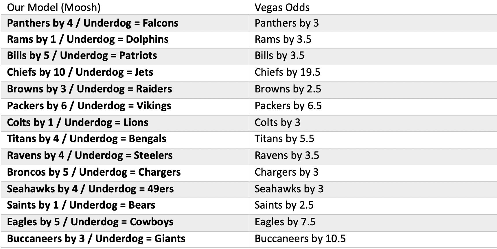 Odds from Moosh Model for Week 8 of 2020 NFL Season