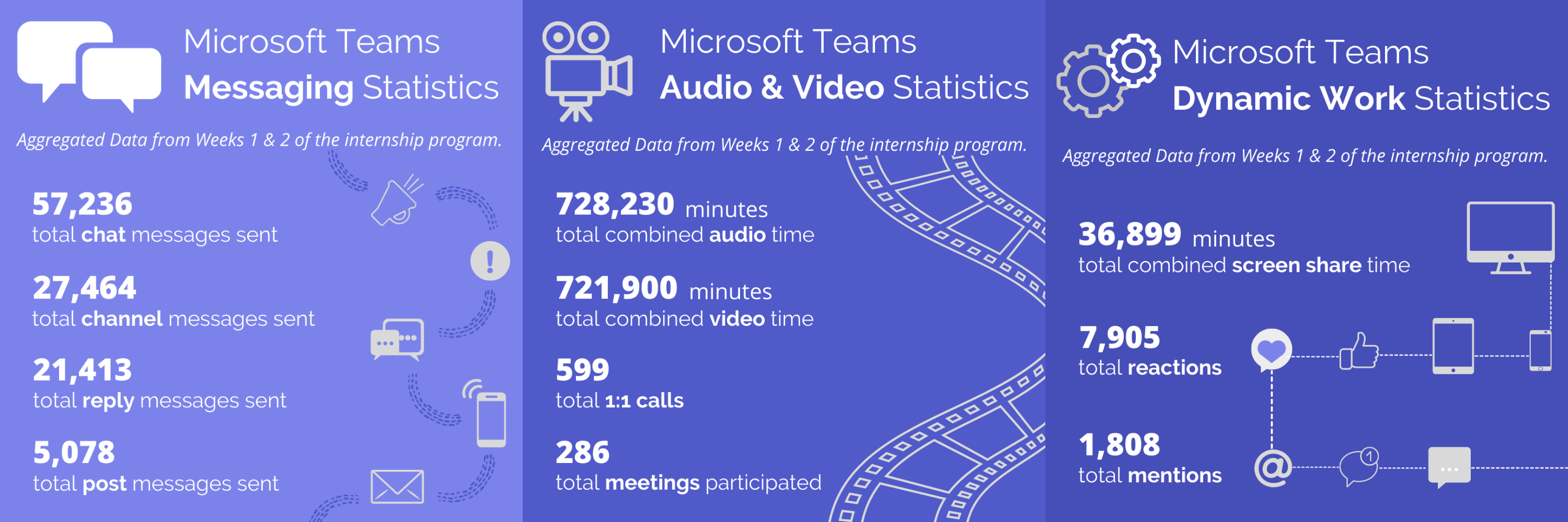 Microsoft Teams Statistics from Skills Village